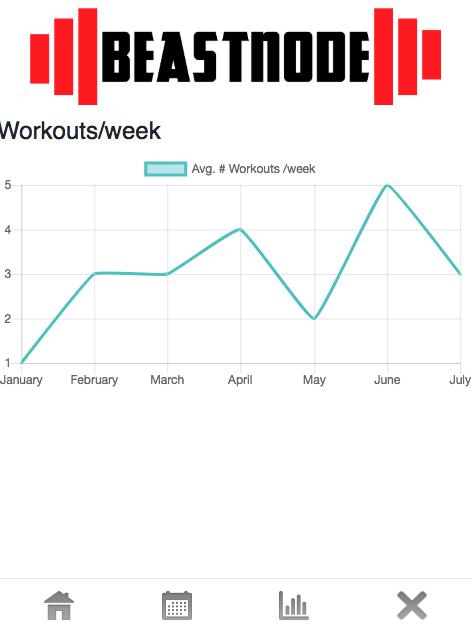 Data visualization of workouts