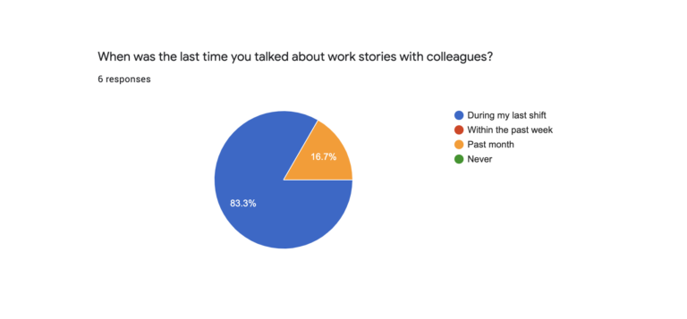 Research Response Pie Chart